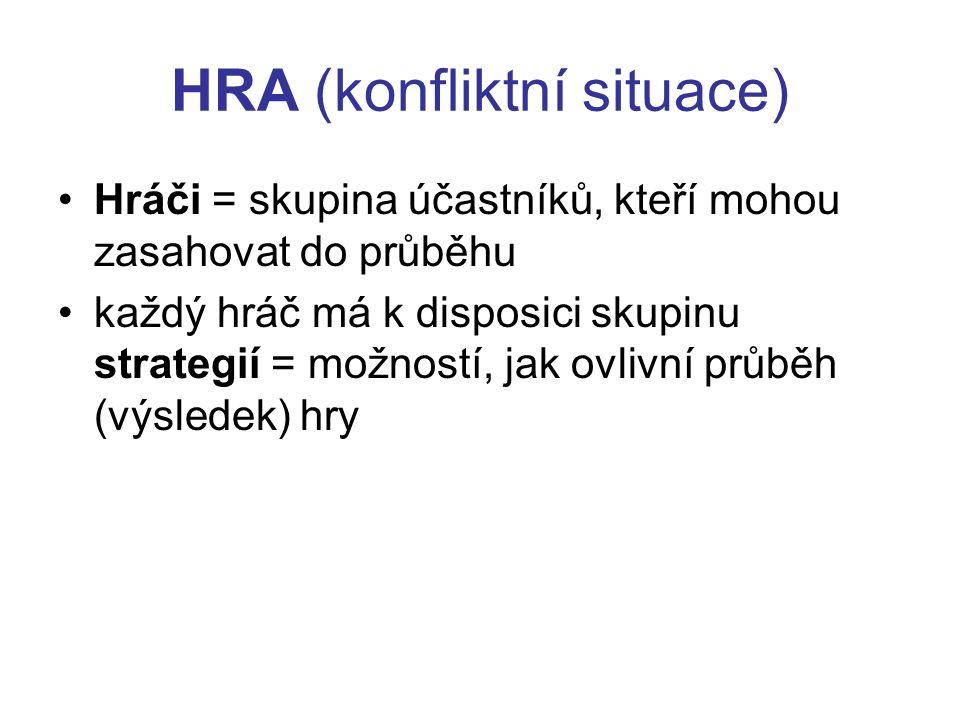 HRA (konfliktní situace) Hráči = skupina účastníků, kteří mohou zasahovat do průběhu každý hráč má k disposici skupinu strategií = možností, jak ovlivní průběh (výsledek) hry