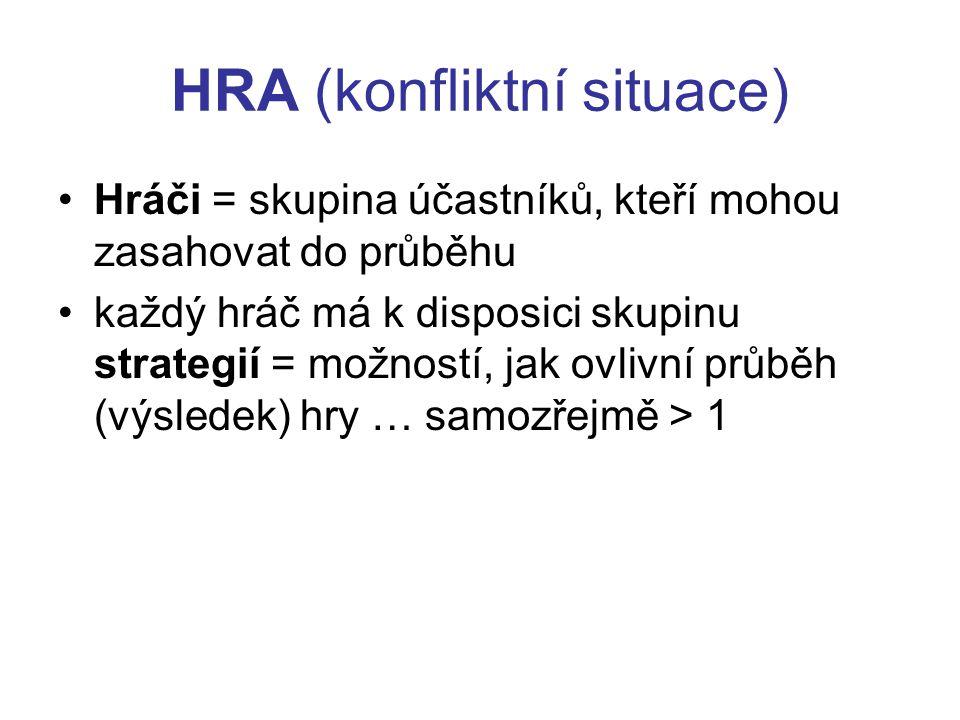 HRA (konfliktní situace) Hráči = skupina účastníků, kteří mohou zasahovat do průběhu každý hráč má k disposici skupinu strategií = možností, jak ovlivní průběh (výsledek) hry … samozřejmě > 1