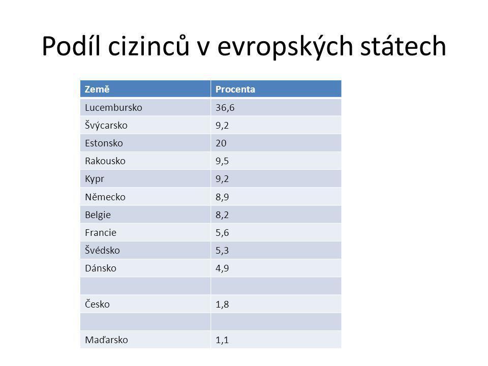 Podíl cizinců v evropských státech ZeměProcenta Lucembursko36,6 Švýcarsko9,2 Estonsko20 Rakousko9,5 Kypr9,2 Německo8,9 Belgie8,2 Francie5,6 Švédsko5,3