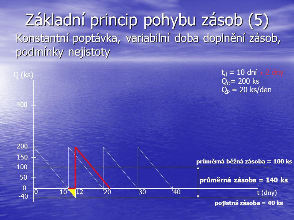 Základní princip pohybu zásob (5) Konstantní poptávka, variabilní doba doplnění zásob, podmínky nejistoty t (dny) Q (ks) 10203040 200 400 0 průměrná z