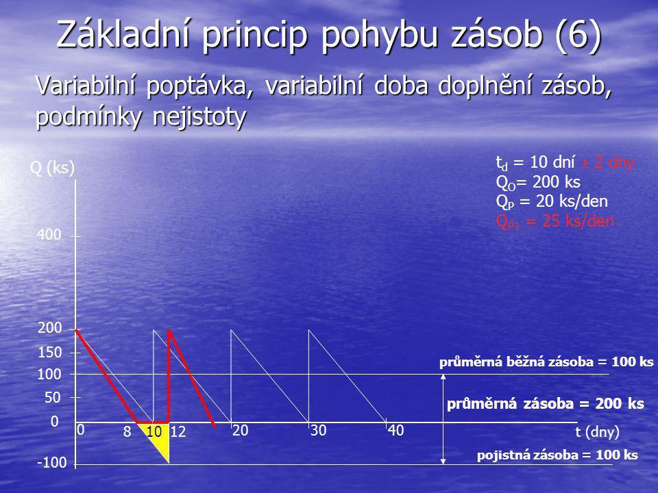 Základní princip pohybu zásob (6) Variabilní poptávka, variabilní doba doplnění zásob, podmínky nejistoty t (dny) Q (ks) 10 203040 200 400 0 průměrná