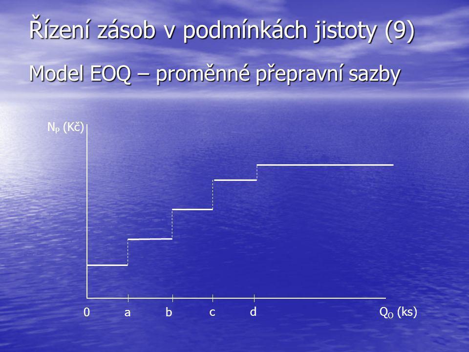 Řízení zásob v podmínkách jistoty (9) Model EOQ – proměnné přepravní sazby Q O (ks) N P (Kč) 0ab cd