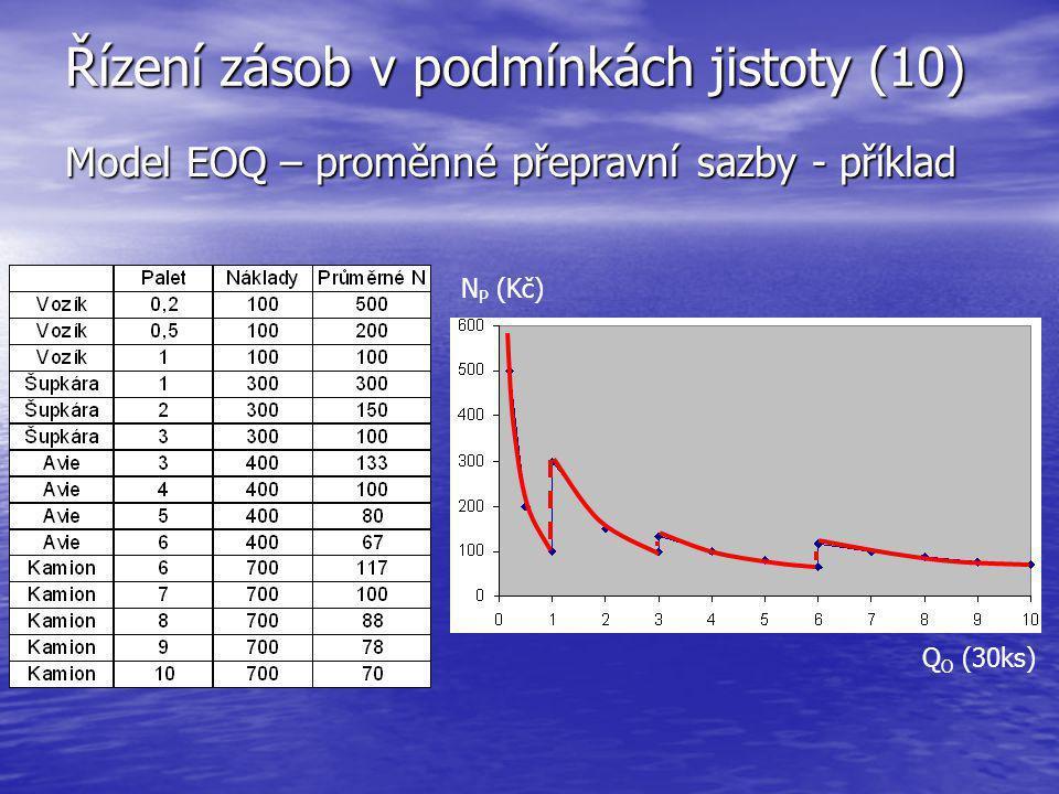 Řízení zásob v podmínkách jistoty (10) Model EOQ – proměnné přepravní sazby - příklad Q O (30ks) N P (Kč)