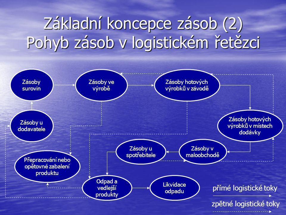 Základní koncepce zásob (2) Pohyb zásob v logistickém řetězci Zásoby surovin Zásoby ve výrobě Zásoby hotových výrobků v závodě Zásoby hotových výrobků