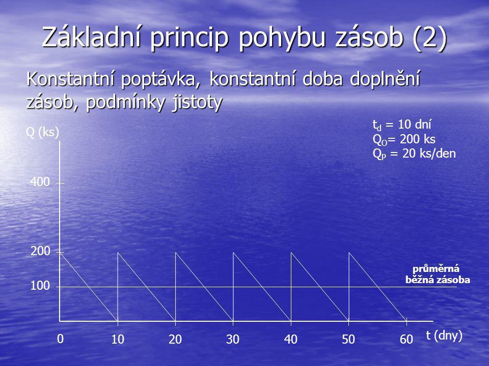 Základní princip pohybu zásob (2) Konstantní poptávka, konstantní doba doplnění zásob, podmínky jistoty t (dny) Q (ks) 102030405060 200 400 0 průměrná