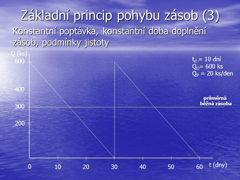 Základní princip pohybu zásob (3) Konstantní poptávka, konstantní doba doplnění zásob, podmínky jistoty t (dny) Q (ks) 102030405060 200 400 0 průměrná