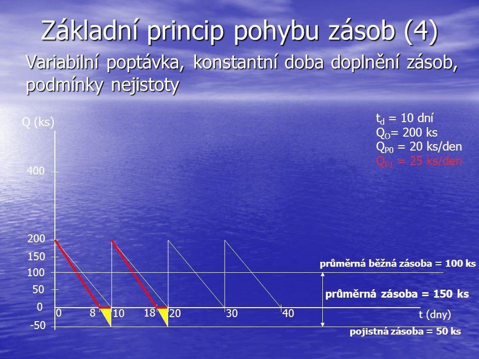 Základní princip pohybu zásob (4) Variabilní poptávka, konstantní doba doplnění zásob, podmínky nejistoty t (dny) Q (ks) 10203040 200 400 0 průměrná z
