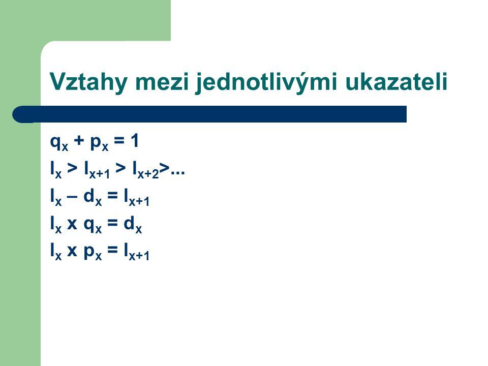 Další ukazatelé n p x – pravděpodobnost, že se xletá osoba dožije dalších n let – dosáhne věku x + n n p x = l x+n / l x n p x = p x x p x+1 x...
