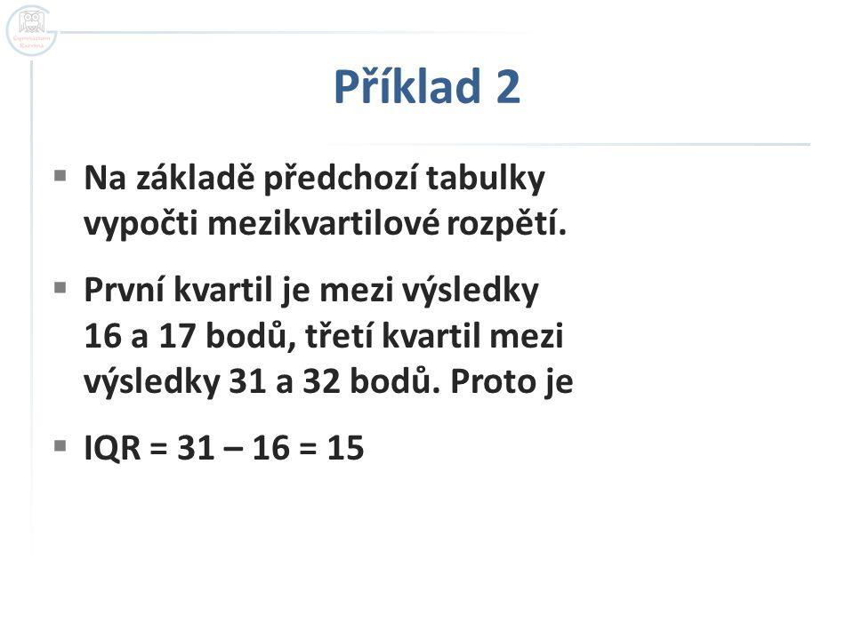 Příklad 2  Na základě předchozí tabulky vypočti mezikvartilové rozpětí.  První kvartil je mezi výsledky 16 a 17 bodů, třetí kvartil mezi výsledky 31