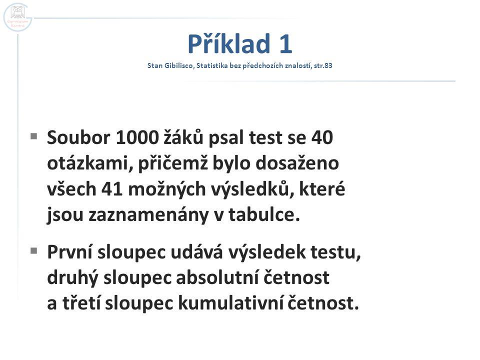 Příklad 1 Stan Gibilisco, Statistika bez předchozích znalostí, str.83  Soubor 1000 žáků psal test se 40 otázkami, přičemž bylo dosaženo všech 41 možných výsledků, které jsou zaznamenány v tabulce.