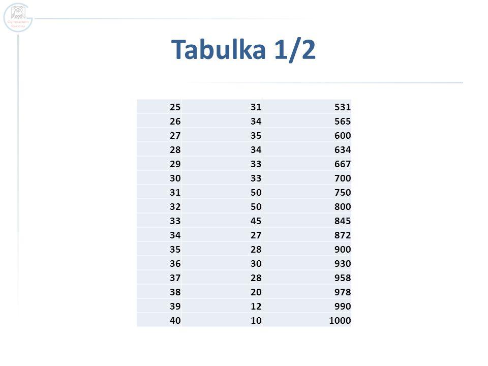 Příklad 1  Práce s tabulkou – úkoly: - vysvětli pojem absolutní četnost - vysvětli pojem kumulativní četnost - vysvětli druhý řádek tabulky  jestliže jsem získal v testu 24 bodů kolikátý můžu být v absolutním pořadí .