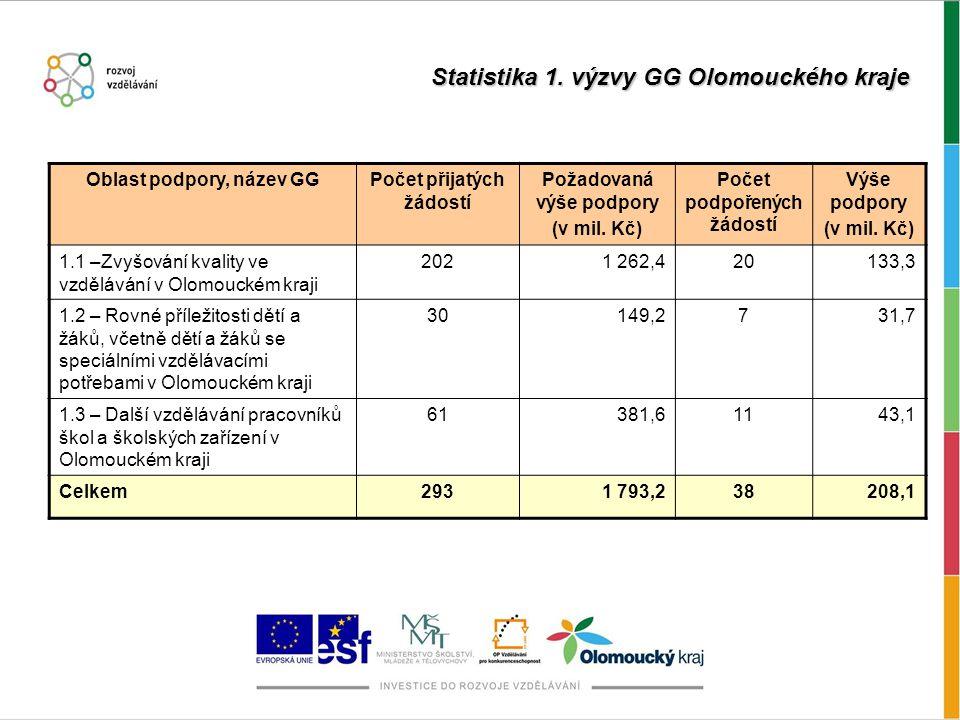 Statistika 1.
