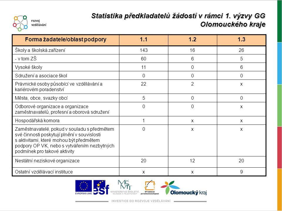 Statistika předkladatelů žádostí v rámci 1.