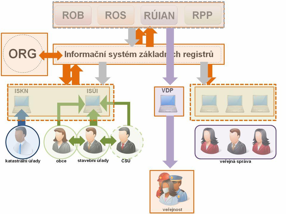 Proč vznikají základní registry.