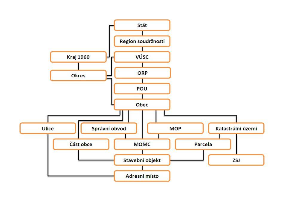RÚIAN – registr územní identifikace  Zákonem stanovenými zdrojovými daty pro prvotní naplnění ISÚI/RÚIAN jsou:  Informační systém katastru nemovitostí (ISKN),  Územně identifikační registr adres (ÚIR-ADR),  Registr sčítacích obvodů (RSO),  Databáze dodacích míst České pošty (DDM),  Registr komunálních symbolů (REKOS).