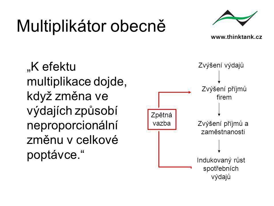 """www.thinktank.cz Multiplikátor obecně """"K efektu multiplikace dojde, když změna ve výdajích způsobí neproporcionální změnu v celkové poptávce. Zvýšení výdajů Zvýšení příjmů firem Zvýšení příjmů a zaměstnanosti Indukovaný růst spotřebních výdajů Zpětná vazba"""