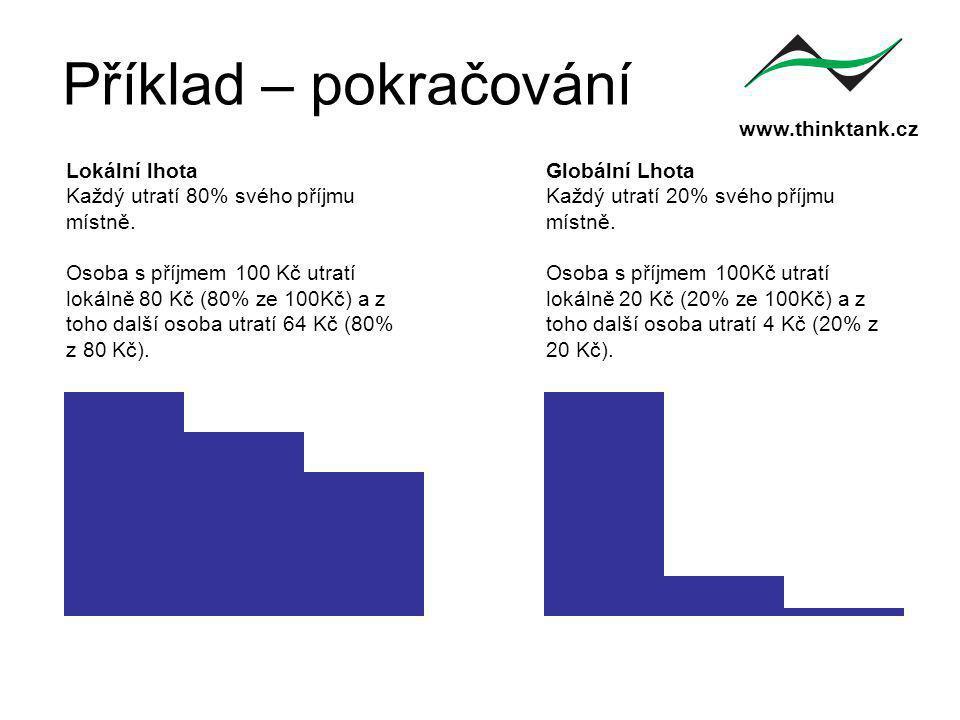 www.thinktank.cz Lokální lhota Každý utratí 80% svého příjmu místně.