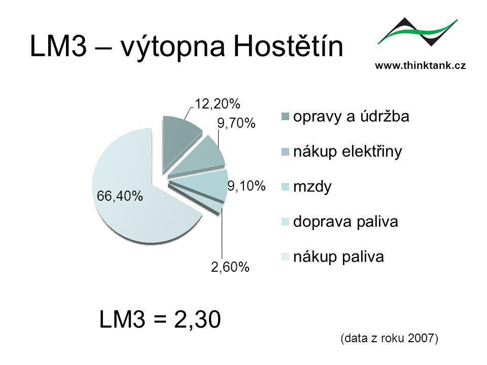 www.thinktank.cz LM3 – výtopna Hostětín (data z roku 2007) LM3 = 2,30