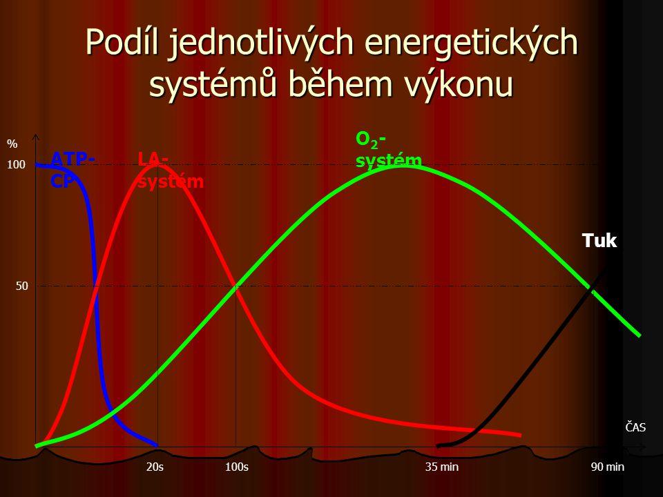Podíl jednotlivých energetických systémů během výkonu % ČAS 100 ATP- CP LA- systém O 2 - systém 20s100s35 min90 min Tuk 50
