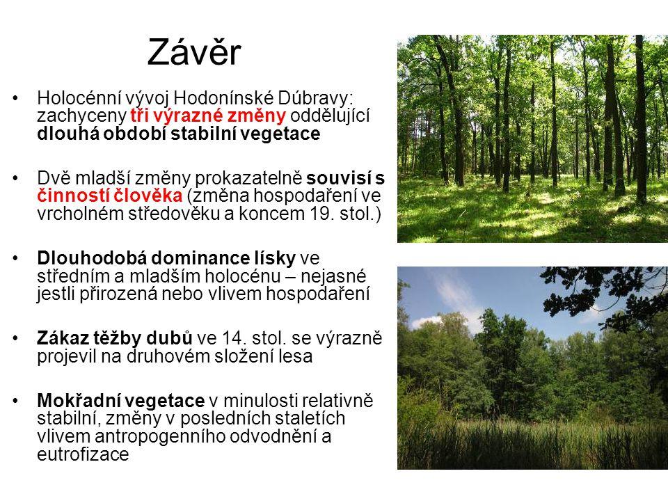 Závěr Holocénní vývoj Hodonínské Dúbravy: zachyceny tři výrazné změny oddělující dlouhá období stabilní vegetace Dvě mladší změny prokazatelně souvisí