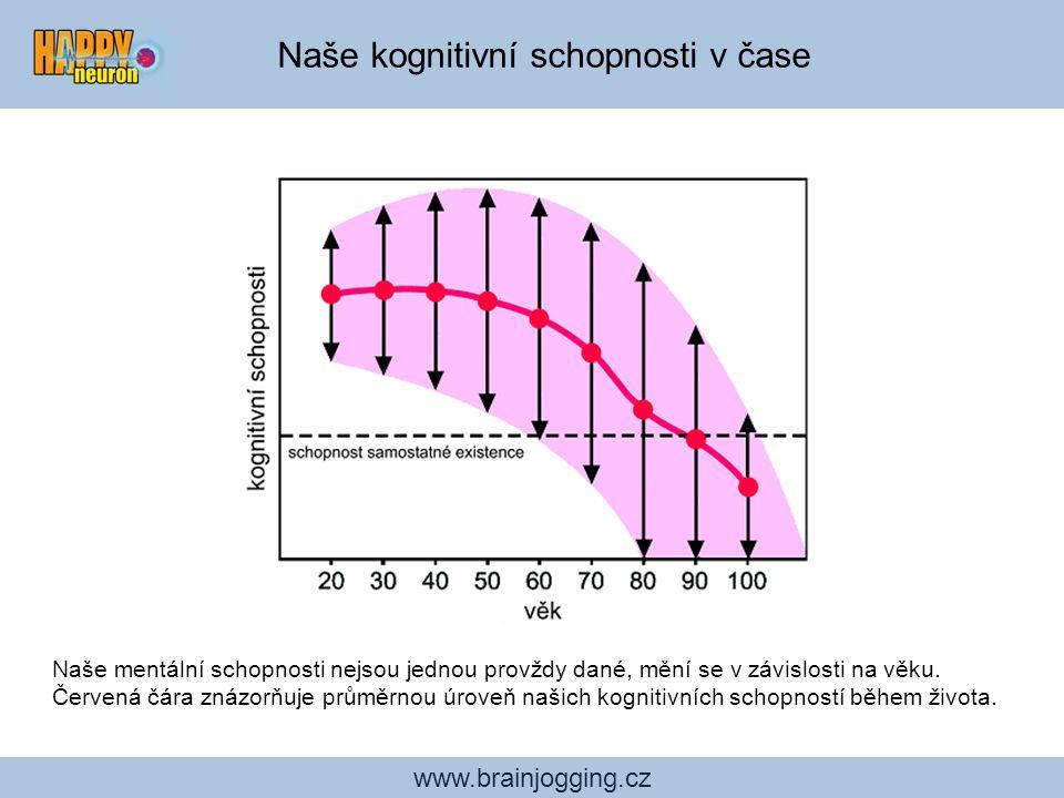 www.brainjogging.cz Naše kognitivní schopnosti v čase Naše mentální schopnosti nejsou jednou provždy dané, mění se v závislosti na věku. Červená čára