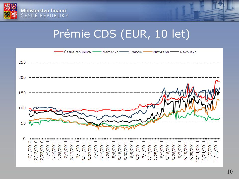 10 Prémie CDS (EUR, 10 let)