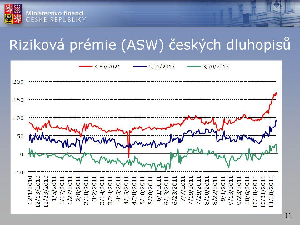 11 Riziková prémie (ASW) českých dluhopisů