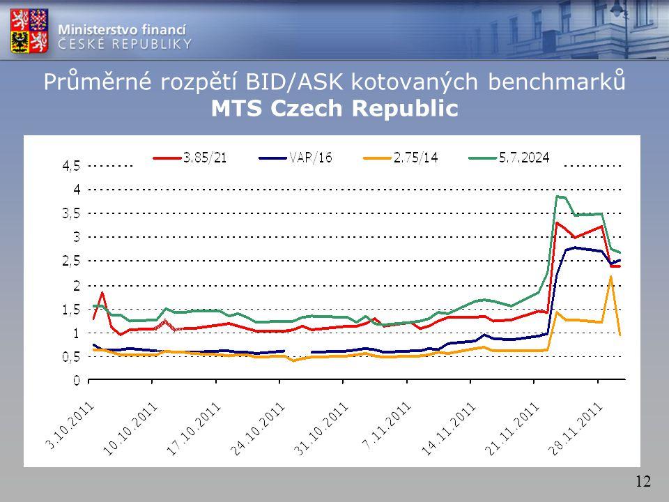 12 Průměrné rozpětí BID/ASK kotovaných benchmarků MTS Czech Republic