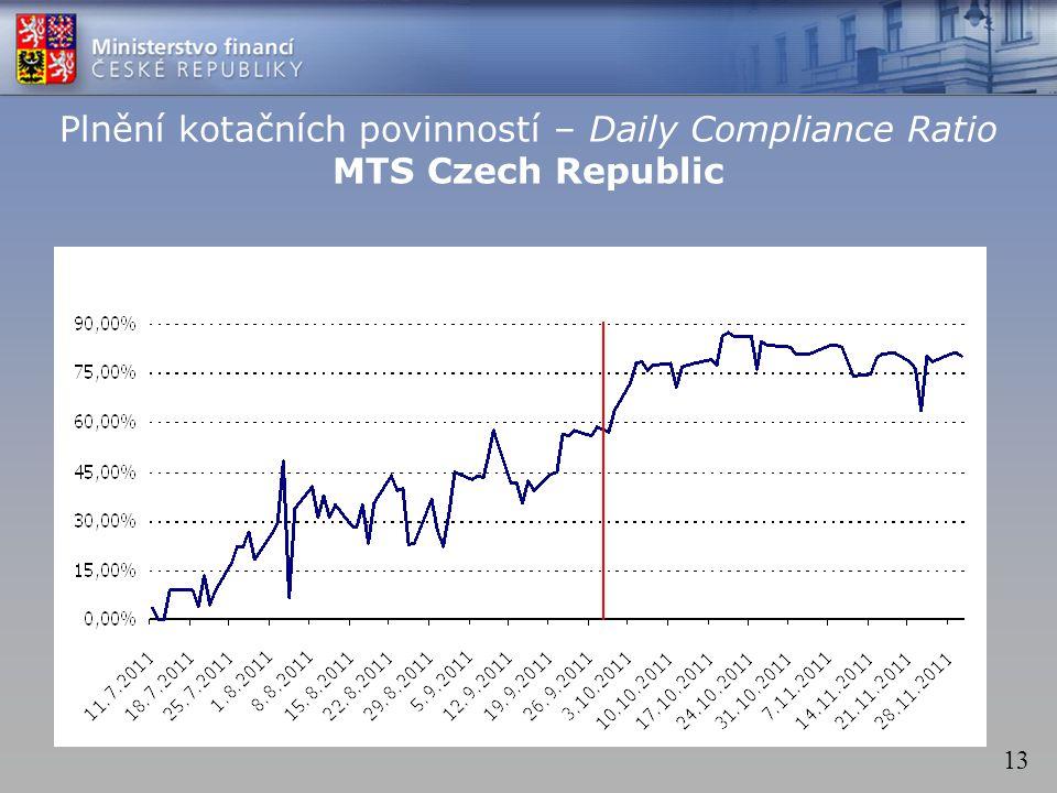 13 Plnění kotačních povinností – Daily Compliance Ratio MTS Czech Republic