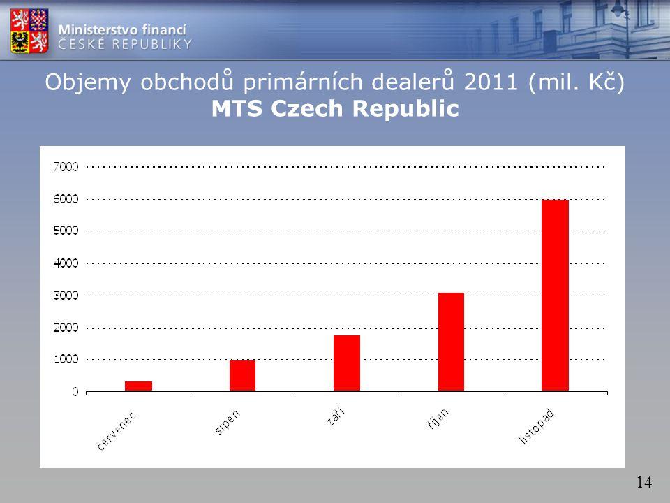 14 Objemy obchodů primárních dealerů 2011 (mil. Kč) MTS Czech Republic