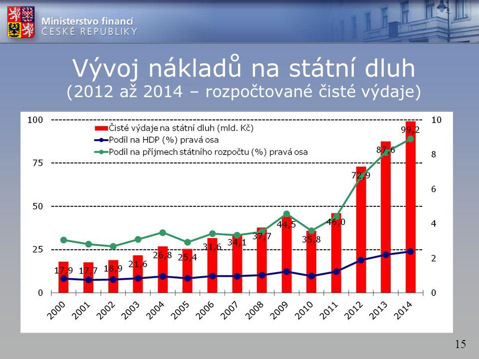 15 Vývoj nákladů na státní dluh (2012 až 2014 – rozpočtované čisté výdaje)