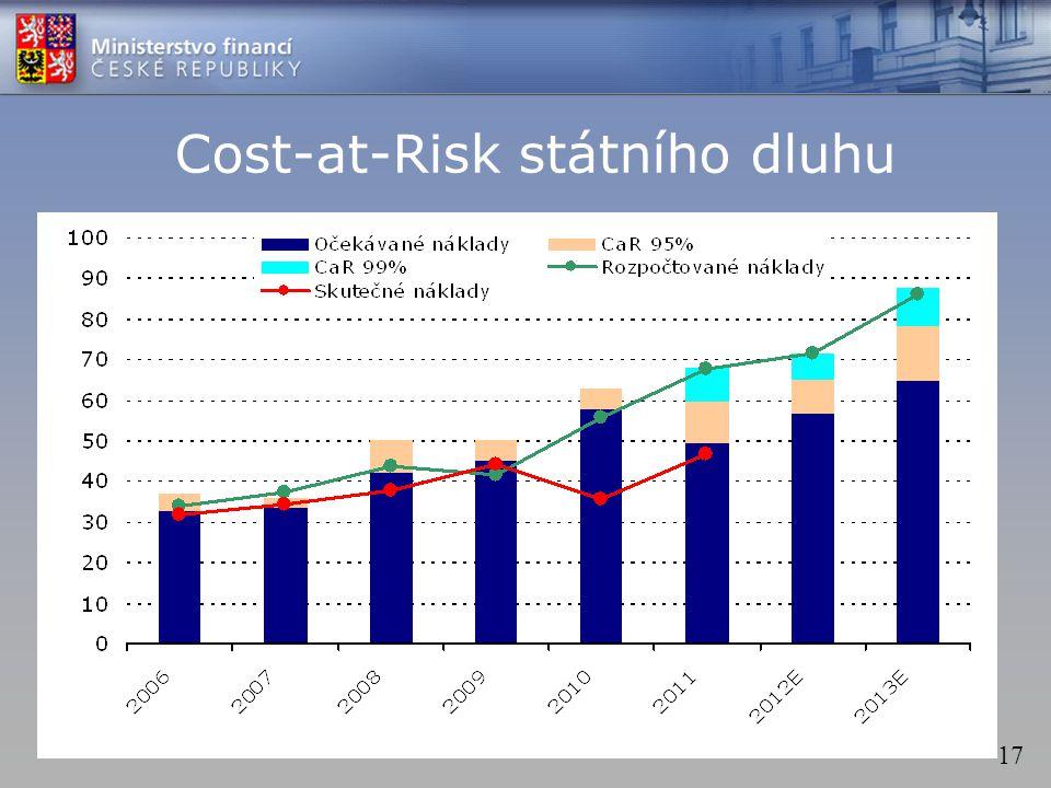 17 Cost-at-Risk státního dluhu
