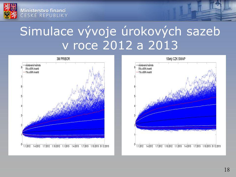 18 Simulace vývoje úrokových sazeb v roce 2012 a 2013