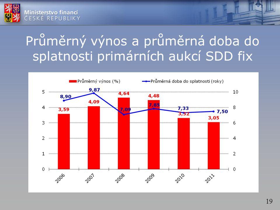 19 Průměrný výnos a průměrná doba do splatnosti primárních aukcí SDD fix