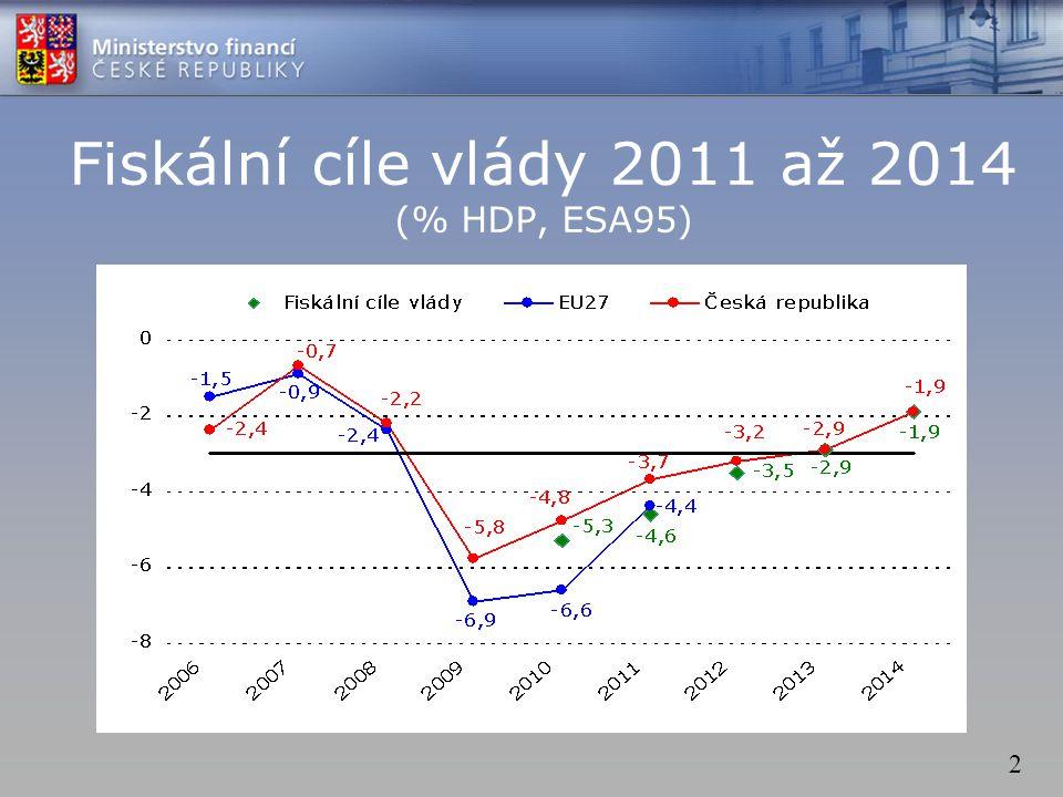 2 Fiskální cíle vlády 2011 až 2014 (% HDP, ESA95)