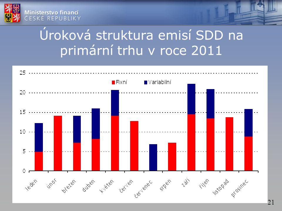 21 Úroková struktura emisí SDD na primární trhu v roce 2011