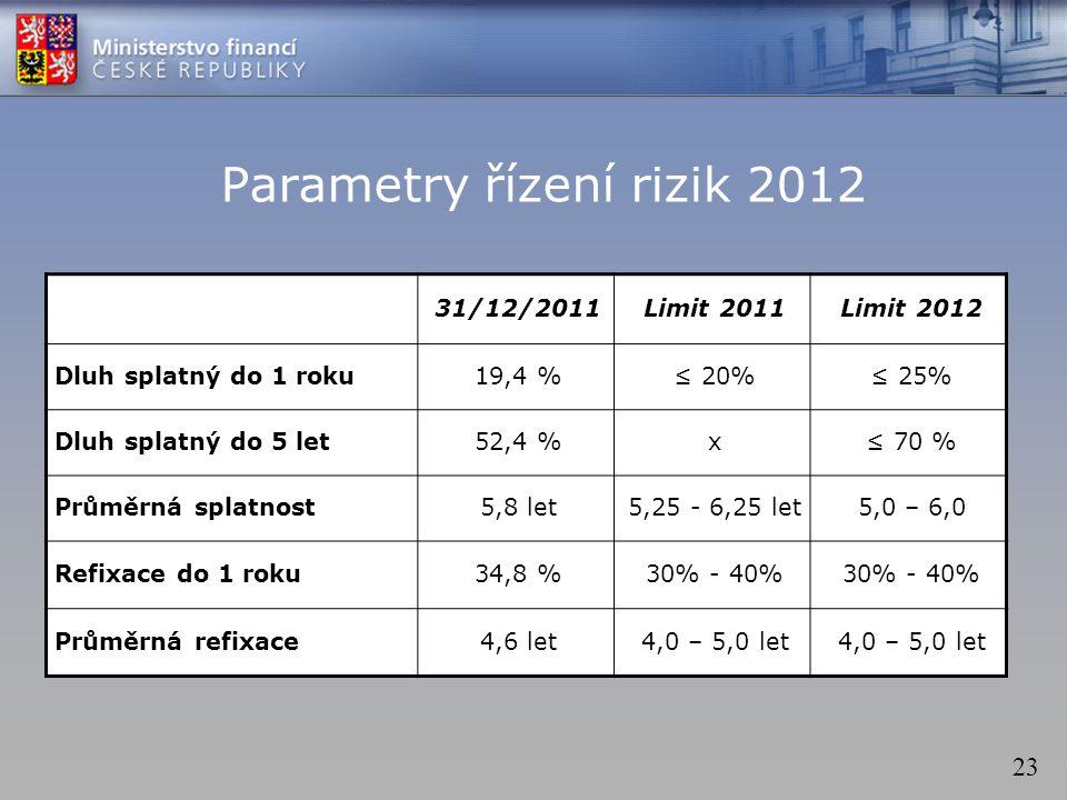 23 Parametry řízení rizik 2012 31/12/2011Limit 2011Limit 2012 Dluh splatný do 1 roku19,4 %≤ 20%≤ 25% Dluh splatný do 5 let52,4 %x≤ 70 % Průměrná splatnost5,8 let5,25 - 6,25 let5,0 – 6,0 Refixace do 1 roku34,8 %30% - 40% Průměrná refixace4,6 let4,0 – 5,0 let