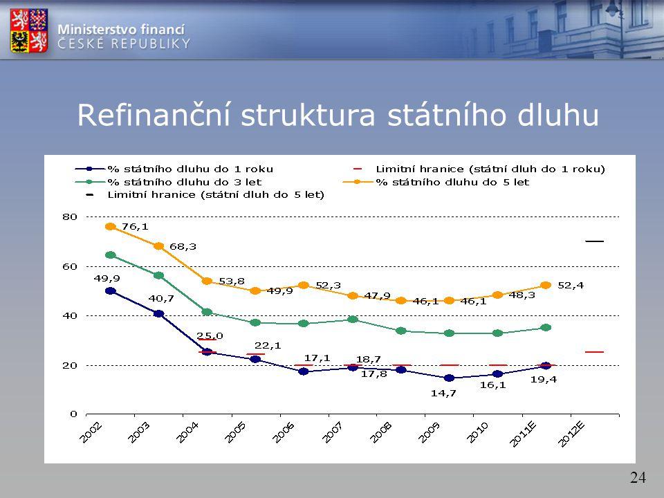 24 Refinanční struktura státního dluhu