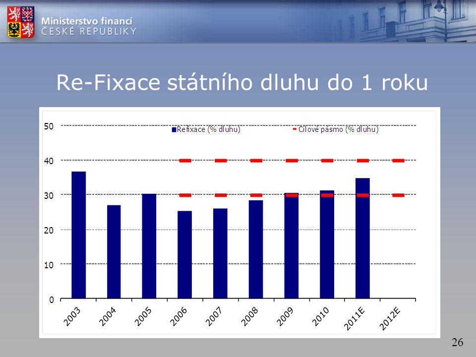 26 Re-Fixace státního dluhu do 1 roku