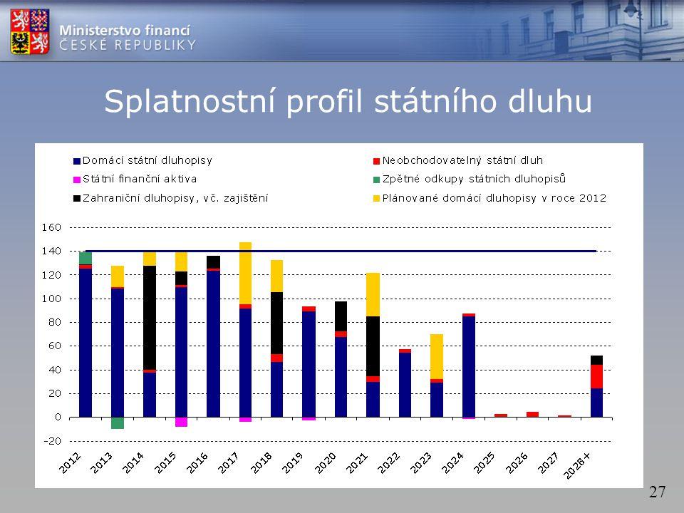 27 Splatnostní profil státního dluhu