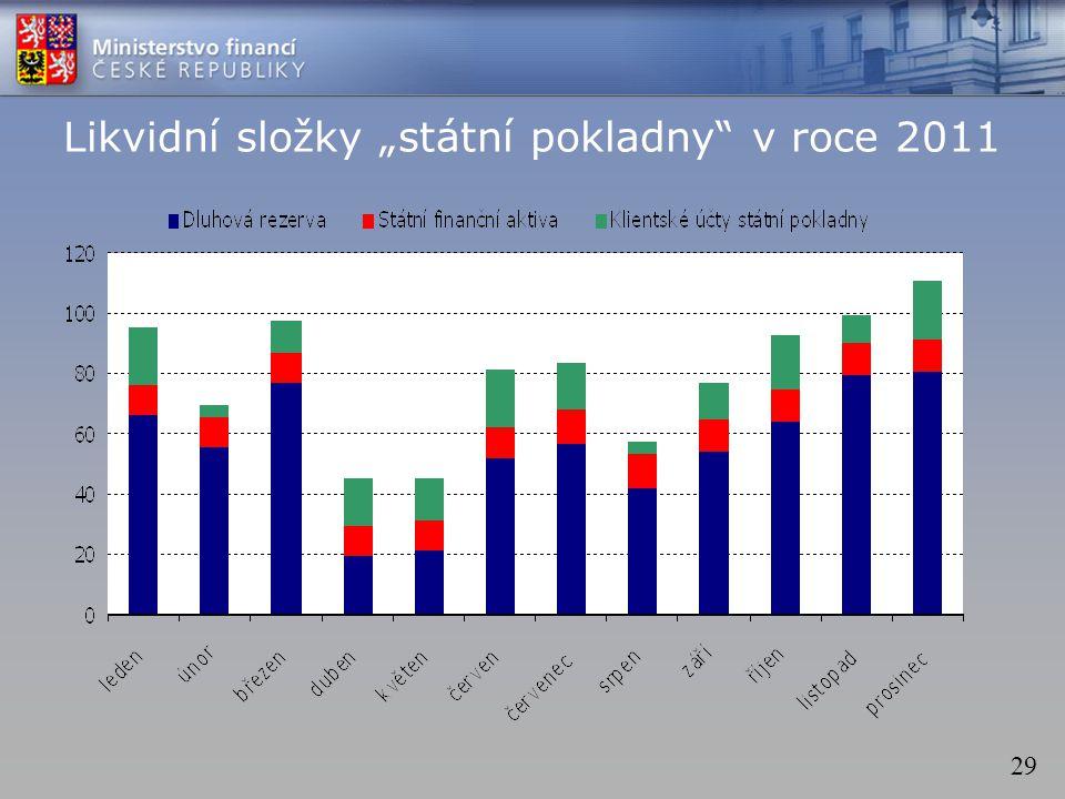 """29 Likvidní složky """"státní pokladny v roce 2011"""