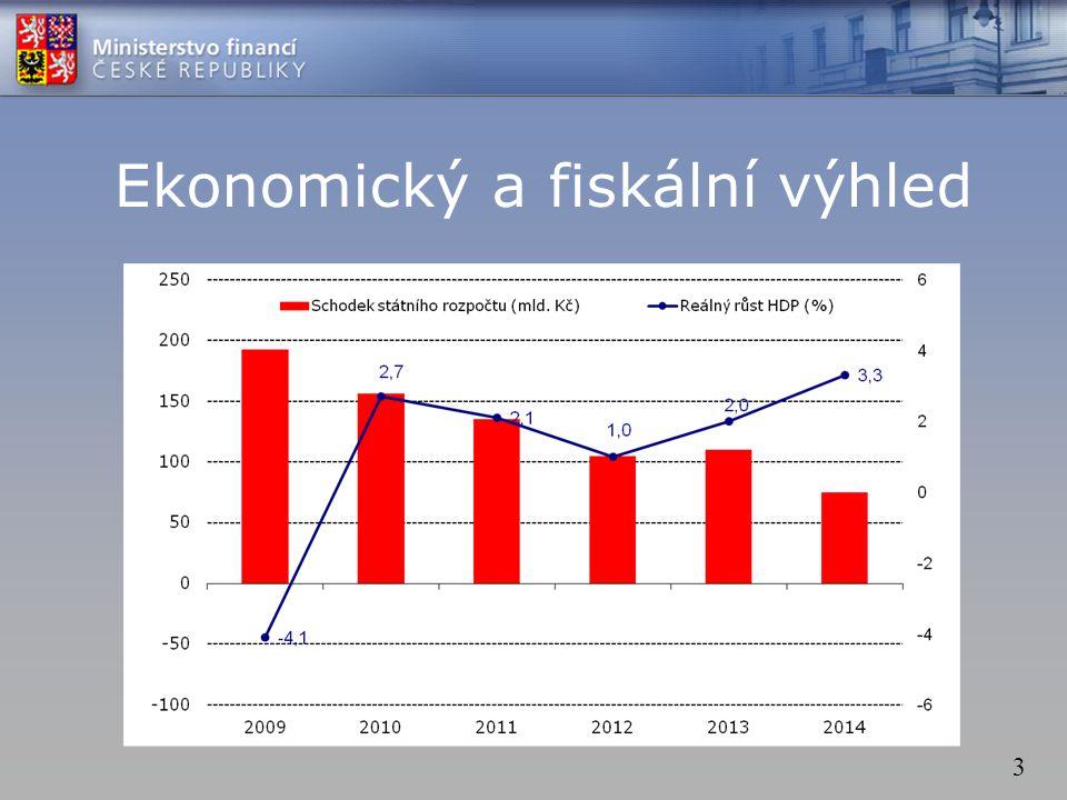 3 Ekonomický a fiskální výhled