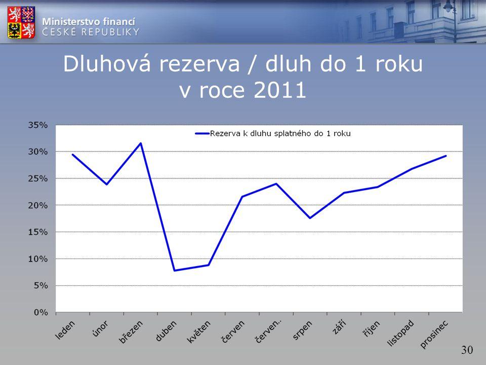 30 Dluhová rezerva / dluh do 1 roku v roce 2011