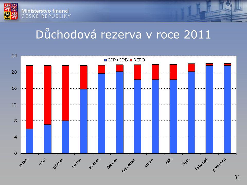 31 Důchodová rezerva v roce 2011