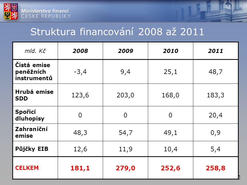 32 Struktura financování 2008 až 2011 mld. Kč2008200920102011 Čistá emise peněžních instrumentů -3,49,425,148,7 Hrubá emise SDD 123,6203,0168,0183,3 S