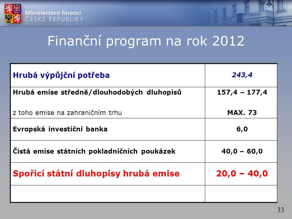 33 Finanční program na rok 2012 Hrubá výpůjční potřeba 243,4 Hrubá emise středně/dlouhodobých dluhopisů z toho emise na zahraničním trhu 157,4 – 177,4 MAX.