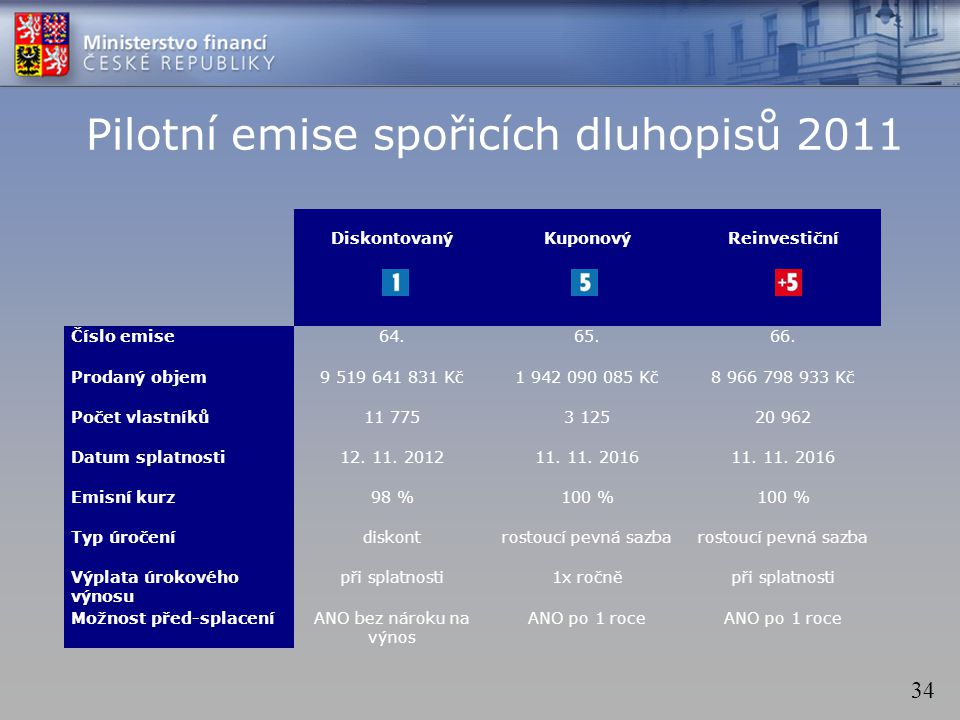 34 Pilotní emise spořicích dluhopisů 2011 DiskontovanýKuponovýReinvestiční Číslo emise64.65.66. Prodaný objem9 519 641 831 Kč1 942 090 085 Kč8 966 798