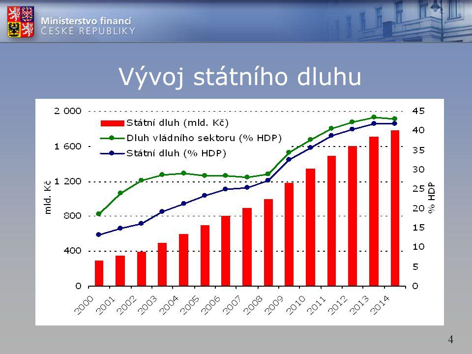 4 Vývoj státního dluhu