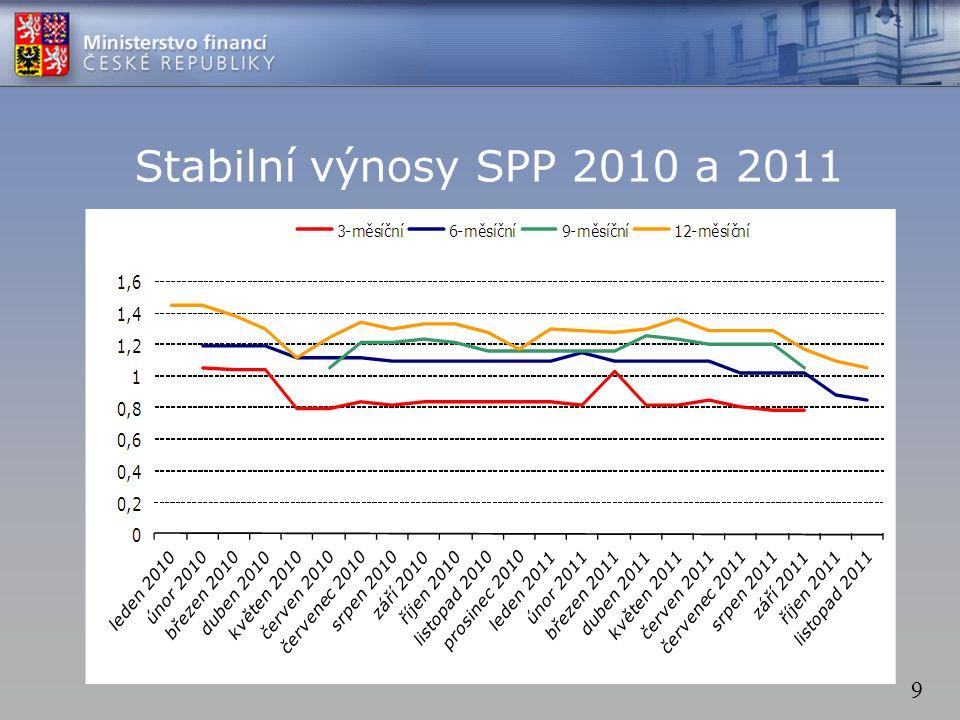 9 Stabilní výnosy SPP 2010 a 2011