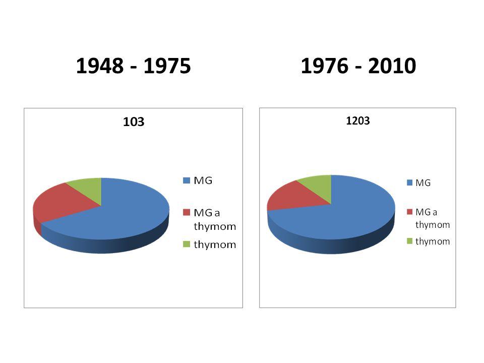 1948 - 19751976 - 2010